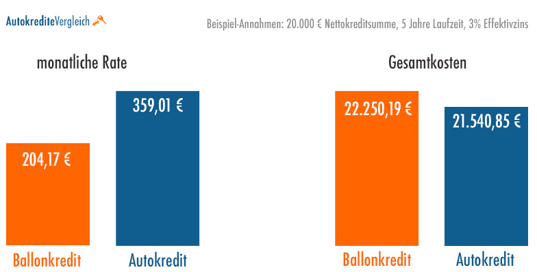 Beispiele für eine Ballonfinanzierung